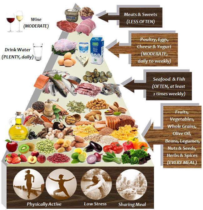 Does the Mediterranean Diet protect against Rheumatoid Arthritis?